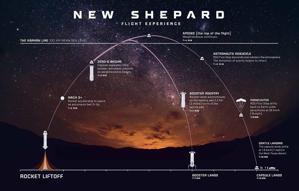 History of Shepherd's new voyage